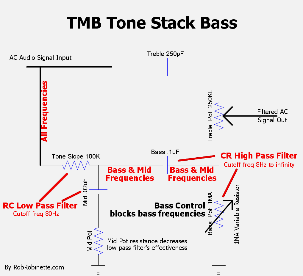 Tmb Tone Stack Low Pass Filter Circuit Diagram Basiccircuit Slope Resistor Mid Cap So Bass And Frequencies Flow On To The Pot 25k Resistance High