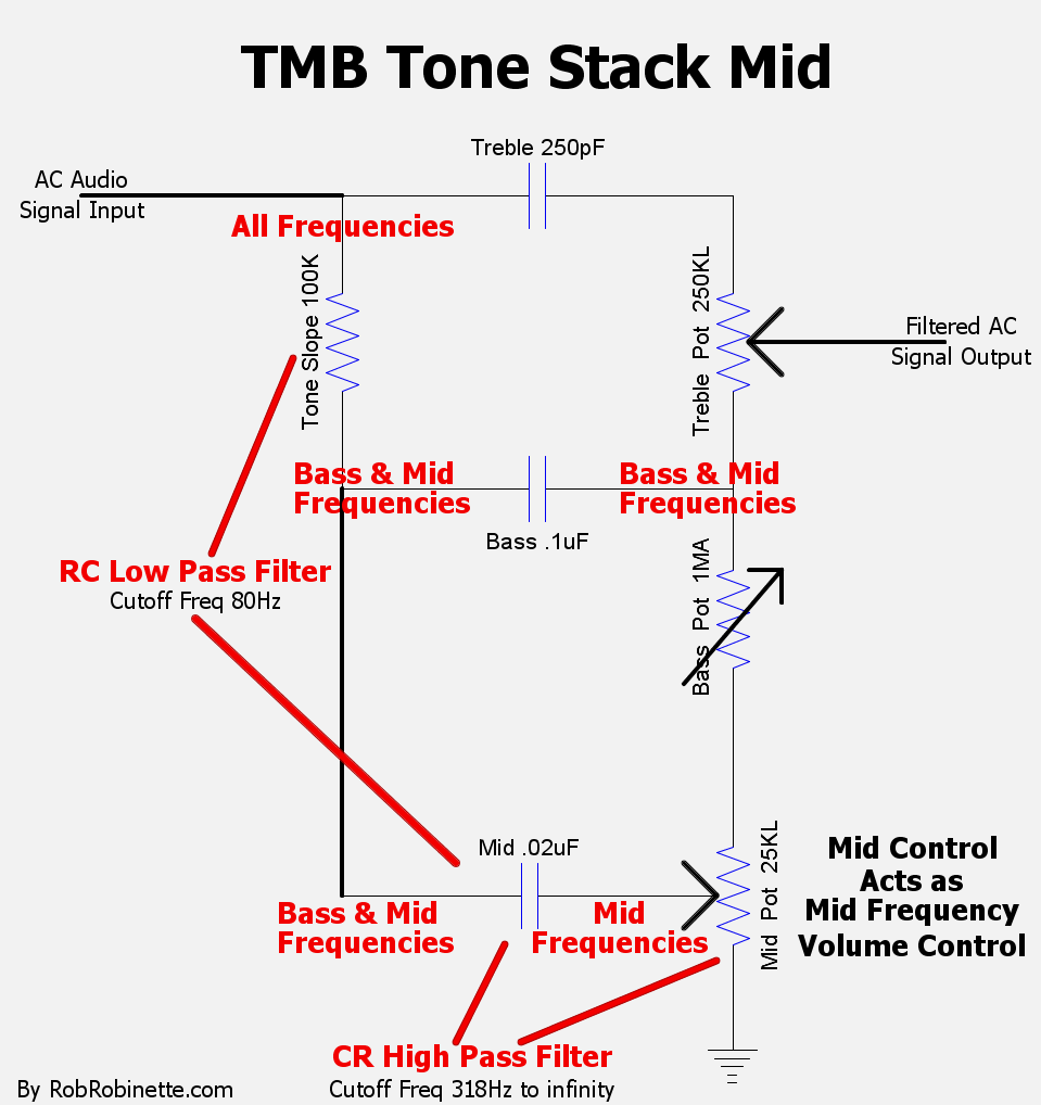 Tmb Tone Stack Rclowpassfiltercircuitdiagramjpg The Slope Resistor Mid Cap Low Pass Filter Passes Bass And Frequencies To Pot Resistance High