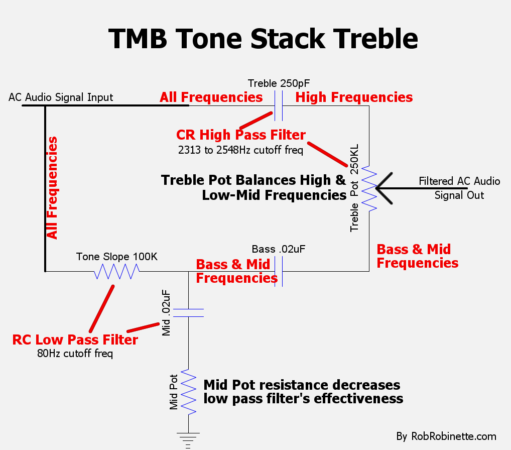 Treble Cap + (Treble Pot resistance of 250k + Mid Pot resistance) = high  pass filter, so high frequencies flow across the top of the tone stack.