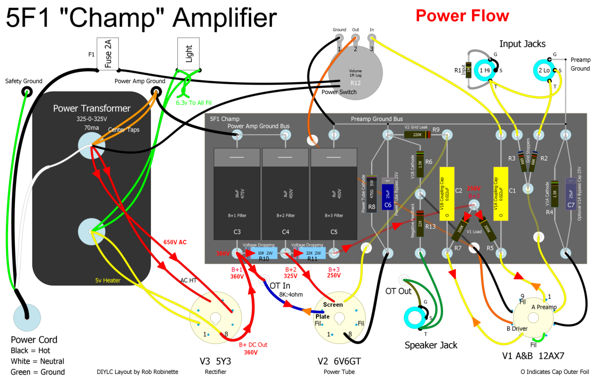 how amps work the flow of power starts at the power transformer at far left 325v ac powers the v3 rectifier tube v3 puts out 360v of dc note the yellow wires running