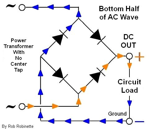 how amps work bridge rectifier current flow during negative half of ac wave