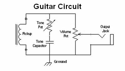 Amp voicing the pickup on the left is a wire coil that generates the guitar signal the tone pot sinks high frequencies to ground its wired as a variable resistor asfbconference2016 Gallery