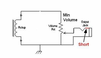 how amps work electrons stack up trying to flow through the volume pot s 500k of resistance which reduces current but increases the voltage across the volume pot