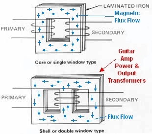 how amps work transformers