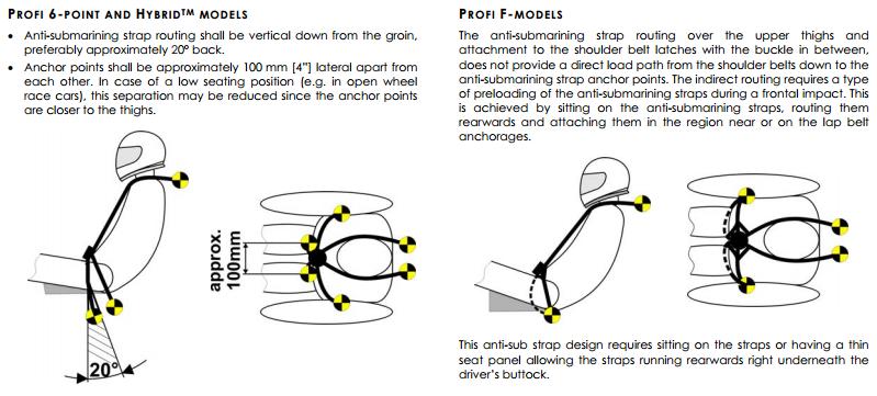 Harness Install