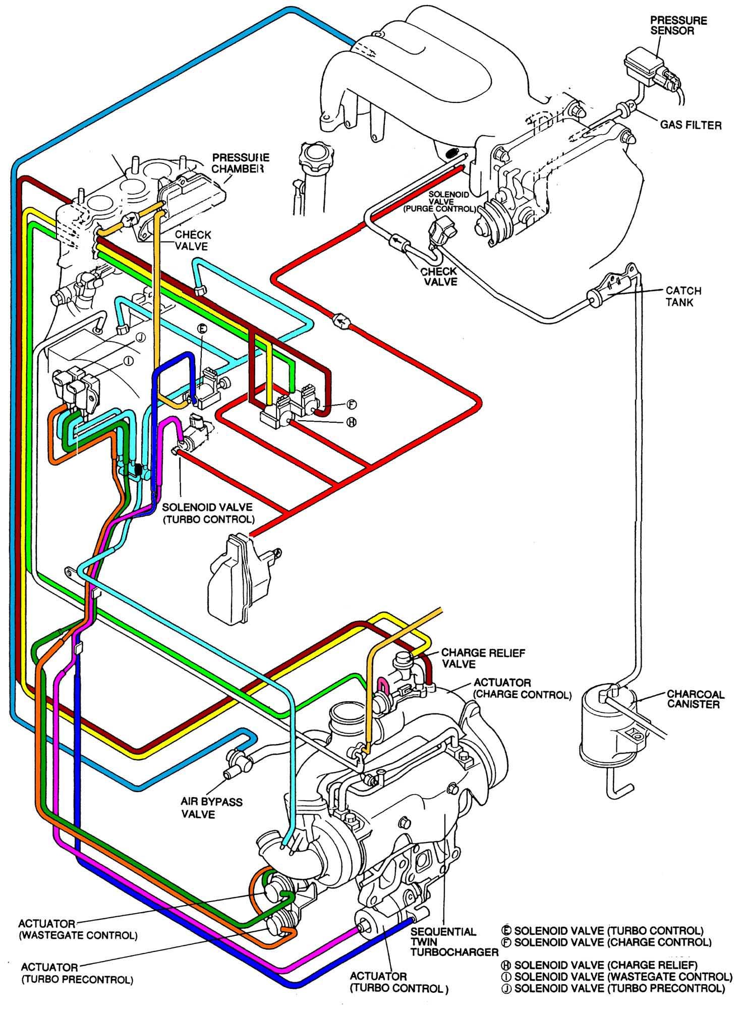 Turbo System Simplification 93 Mazda Rx 7 Wiring Harness